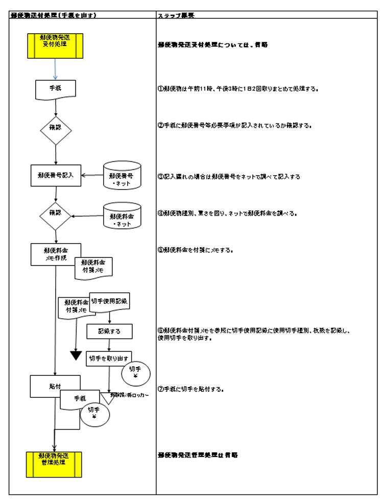 郵便物発送(手紙を出す)チャートサンプル