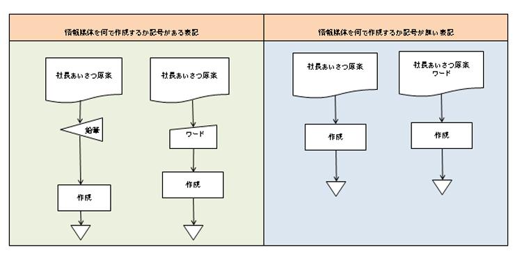 文書作成表記サンプルチャート