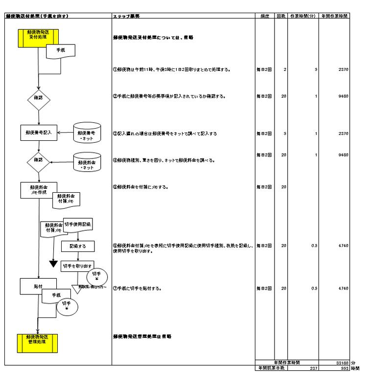 ヒアリングによる作業チャート